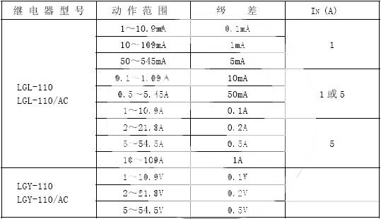 LGY-110型零序过电压继电器 LGY-110型零序过电流继电器 1 应用 LGL-110 型零序过电流继电器用作线路和电力设备的零序过电流保护。 LGY-110 型零序过电压继电器用作线路和电力设备的零序过电压保护。 2 型号  3 工作原理及主要性能  交流电压或电流经交流变换器变换成本继电器所需要的交流电压;再经 150HZ 带阻滤波器和 50HZ 带通滤波器滤去 50HZ 以外(主要为 150HZ)的谐波;然后通过整流、滤波变成直流电压送入整定回路; 整定回路靠改变运算放大器的放大倍数来改变整定