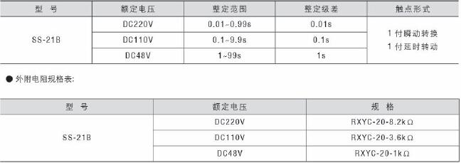 SS-21B型时间继电器 一、用途 SS-21B型时间继电器(以下简称继电器)可用在延时范围为0.01~99s延时精度较高的各种继电保护及自动控制回路中。 二、主要技术数据 动作电压:不大于70%额定电压。 返回电压:不小于5%额定值。 整定误差:不大于1%最大整定值+0.050s。 延时一致性:不大于0.