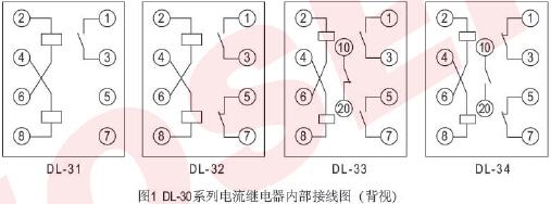 一、用途 DL-30系列电流继电器用于电机保护、变压器保护和输电线的过负荷和短路保护线路中,作为起动元件。 二、结构和原理 1. 继电器系电磁式,瞬时动作,磁系统有两个线圈,线圈出头接在底座端子上,用户可以根据需要串并联,因而可使继电器整定变化一倍。 2. 继电器名牌的刻度值及额定值对于电流继电器是线圈串联的(以安培为单位)转动刻度盘上的指针、以改变游丝的反作用力矩,从而可以改变继电器的动作值。 3.