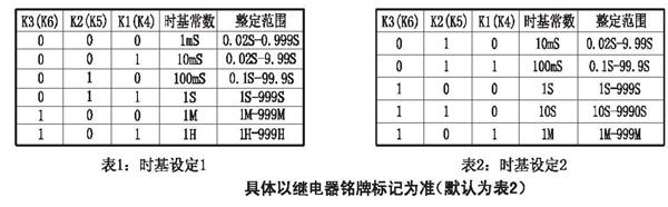 6继电器外形尺寸和开孔尺寸见附录图 JS-11A/1 见附录1.图l JS-11A/2 见附录1.图2 JS-11A/3 见附录1.图3 JS-11A/4 见附录1.图4 JS-11A/5 见附录1.图5 7 内部接线见下图(俯视图,外壳为4的触点为普通触点,其余为复合大容量触点。其中JS-11A/42中5、6脚为复合大容量触点,16、17、18脚为普通触点。)