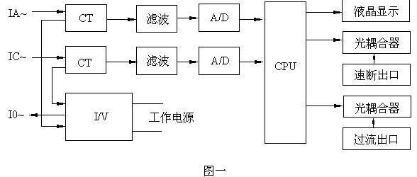 31~36型采用了新型的嵌入式壳体。 触点型式: 11、12;21、22;31,32与13、14;23、24;33、34 型为一组动合触点与一组延时动合触点,其区别仅在于出线端子号不同。 15、25、35 型为一组先合后断的转换触点。16、26、36型为一组先合后断的转换触点与一组延时动合触点。 反时限起动电流误差:不超过 1%。 反时限动作延时误差:不超过3%。 速断时间:在1.