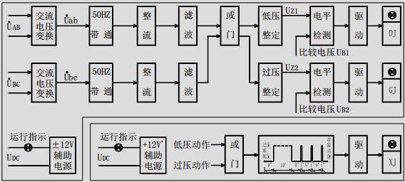 GDYS-320型过低压监视继电器 1 应用 GDYS-320 型过低压监视继电器用于判别 380V 系统电压升高或降低,并延时发出报警脉冲信号。 2. 工作原理及主要性能  交流电压经交流变换器变换成本继电器所需要的交流电压; 再经 50HZ 带通滤波器滤去 50HZ 以外的 谐波;然后通过整流、滤波变成直流电压送入过压和低压的整定回路;整定回路靠改变运算放大器的放 大倍数来改变整定值。低电压整定回路的输出电压 UZ1 送入电平检测器与比较电压 UB1 进行比较;通过 驱动,作用于出口继电器 DJ。过电